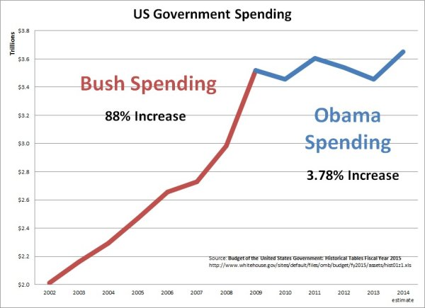 Bush_Obama_Spending_2014