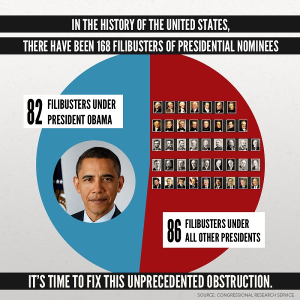 reid-filibuster-chart
