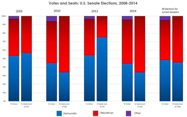 senate-votes